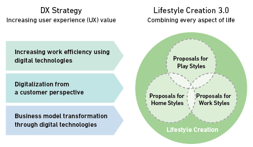 Figure 1. DX Strategy and Lifestyle Creation 3.0