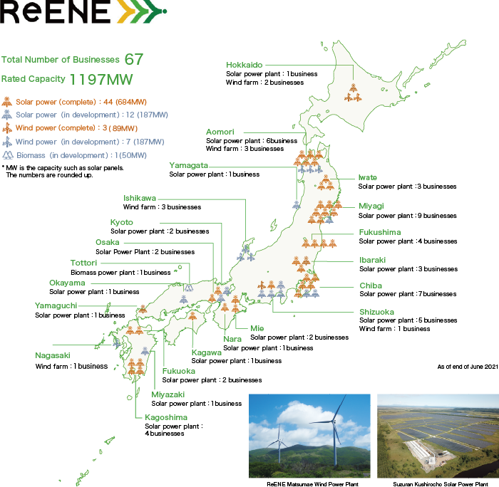 Renewable Energy Business Map