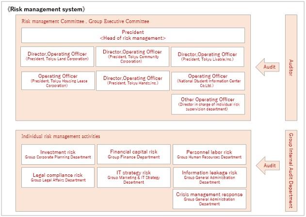 Risk Management | Management Structure | CSR : Tokyu Fudosan