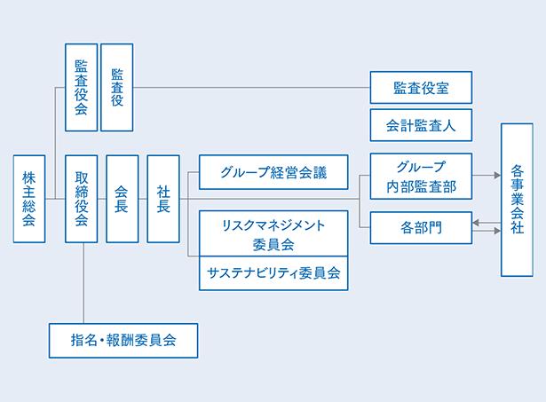 (図)体制